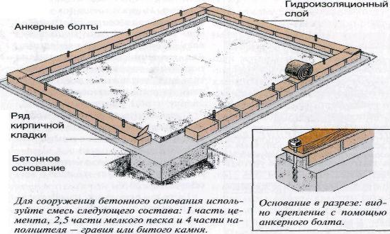 Фундамент теплицы