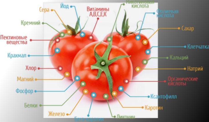 Полезные вещества в помидорах