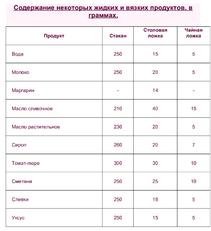 Чем отмерить 1 грамм в домашних условиях 533