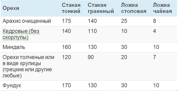 Сколько грамм кедровых орехов в стакане