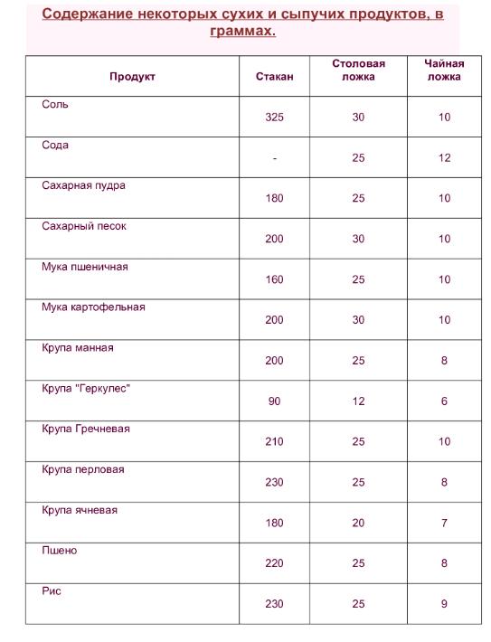 Сколько грамм в столовой, чайной ложке, полном стакане. Таблицы измерения веса и объёма жидких и сыпучих продуктов.