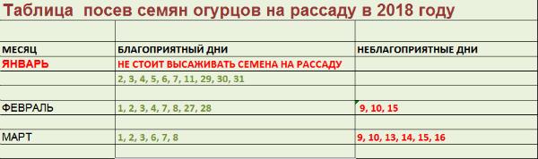 таблица посева огурцов