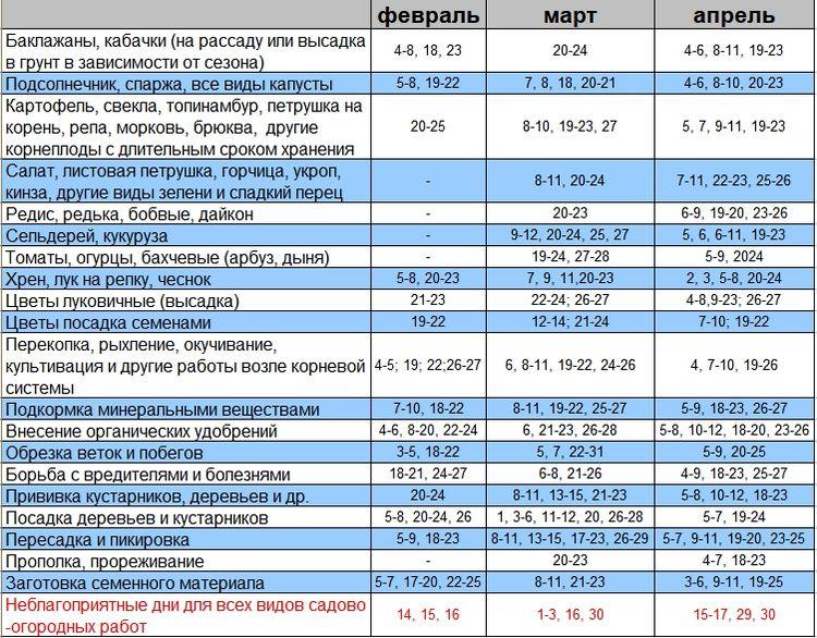Таблица лунного календаря