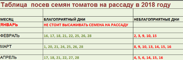 Когда сажать рассаду в 2018 году. Календарь благоприятных дней для посадки рассады