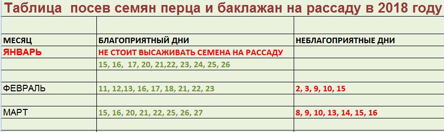 таблица посева перца и баклажанов
