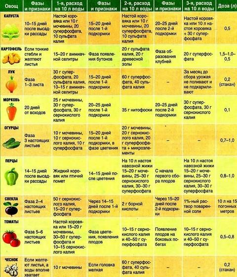 таблица подкормки растений