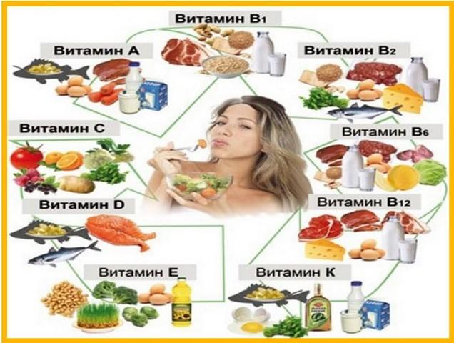 какие продукты богаты какими витаминами