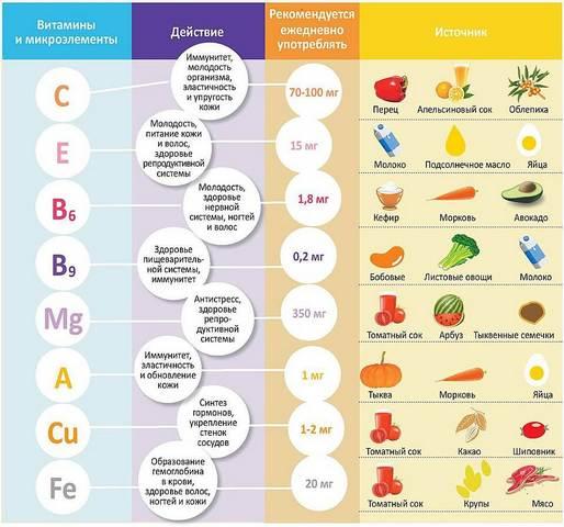 Таблица витаминов