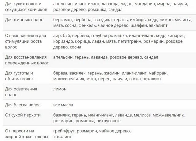 Таблица подбора масел для масок