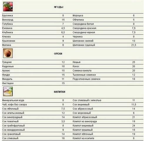 таблица баллов ягод, орехов, напитков