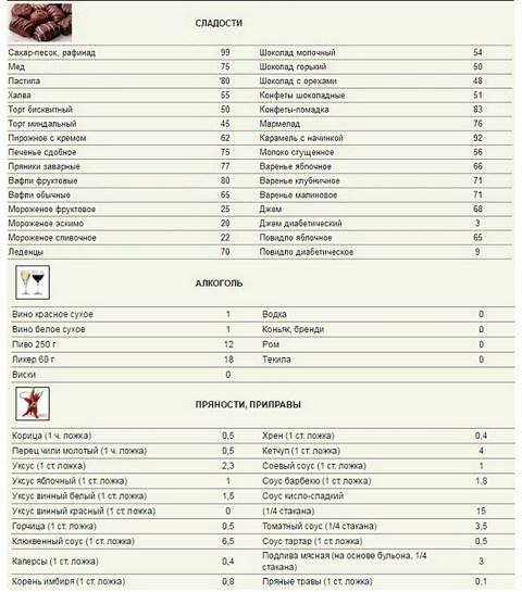 таблица баллов сладостей, алкоголя, пряностей и приправ