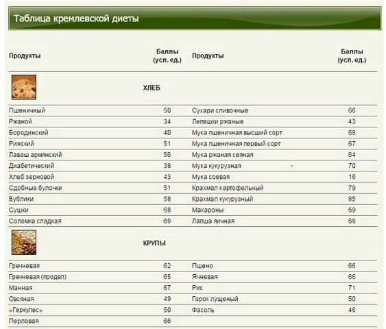 таблица баллов хлебо-булочных изделий и круп