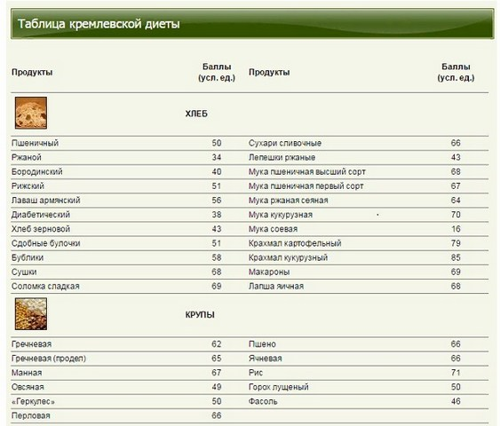 score table of bakery products and cereals