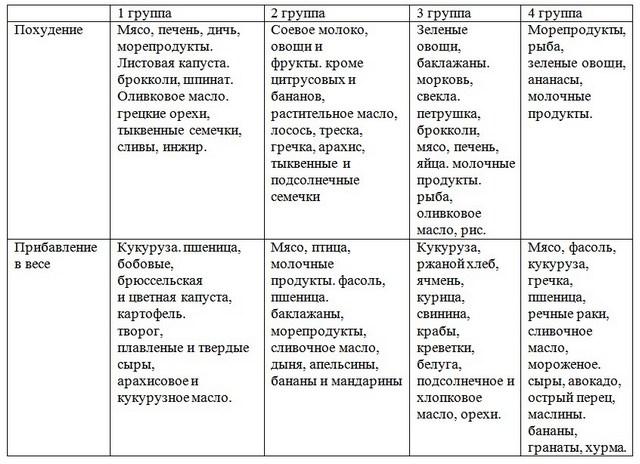 продукты для разных групп крови