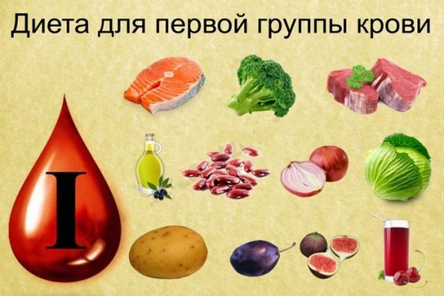 диета для 1 группы