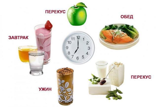 Чередование принятия пищи в течении дня