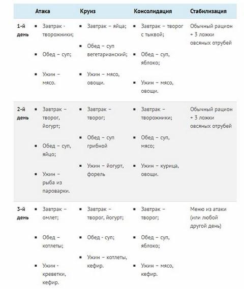 Диета дюкана: таблица продуктов + топ-4 этапа и отзывы.