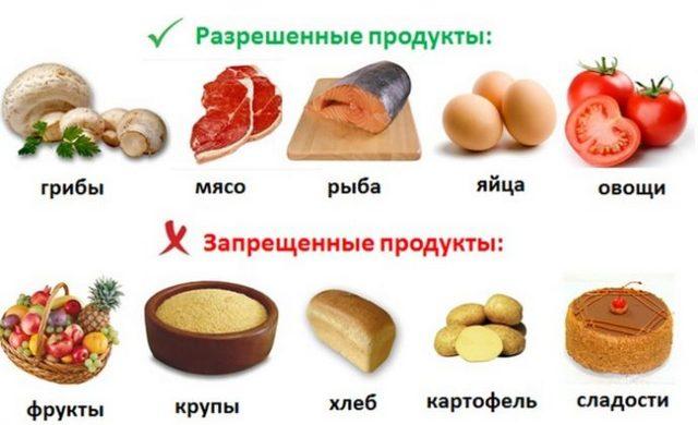 разрешённые и запрещённые продукты