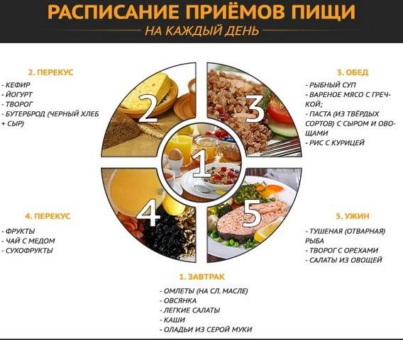 расписание приёма пищи для мужчин