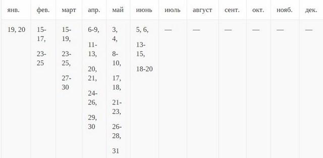 таблица высаживания