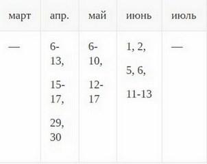 таблица для бобовых культур