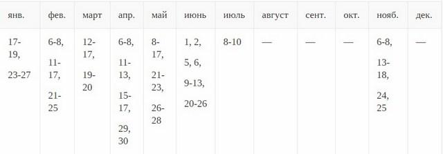 таблица для цветоводов