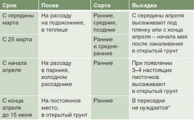 таблица посадки