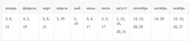 таблица не рекомендуемых дней для работы