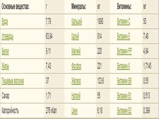 таблица веществ в чабреце