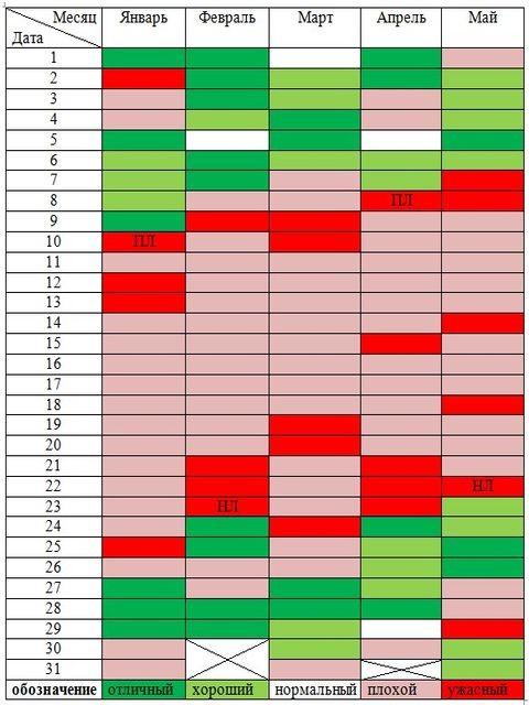 таблица благоприятных и неблагоприятных дней