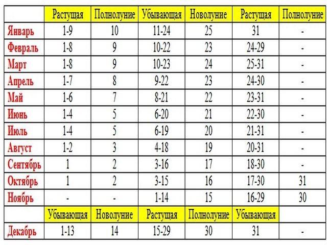 таблица фаз луны