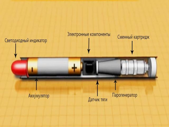 устройство сигареты